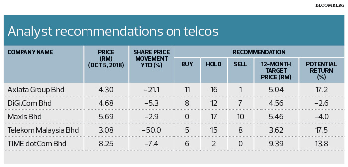 Why Telekom Malaysia lost RM12 billion in market