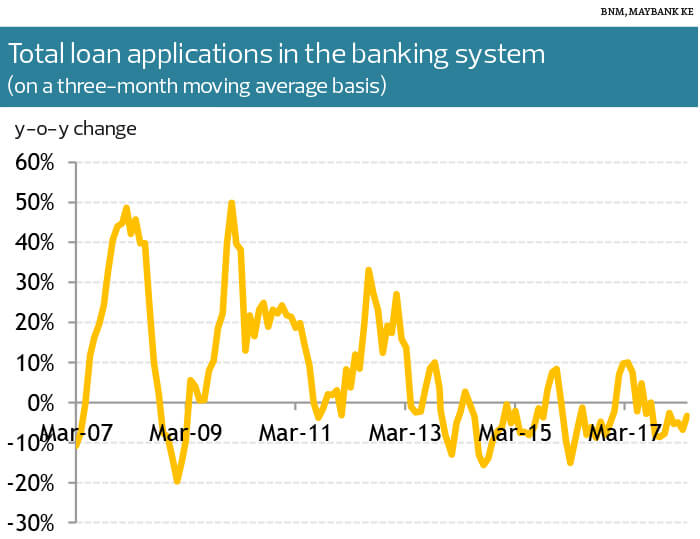 Banks Flooded With Car Loan Applications The Edge Markets