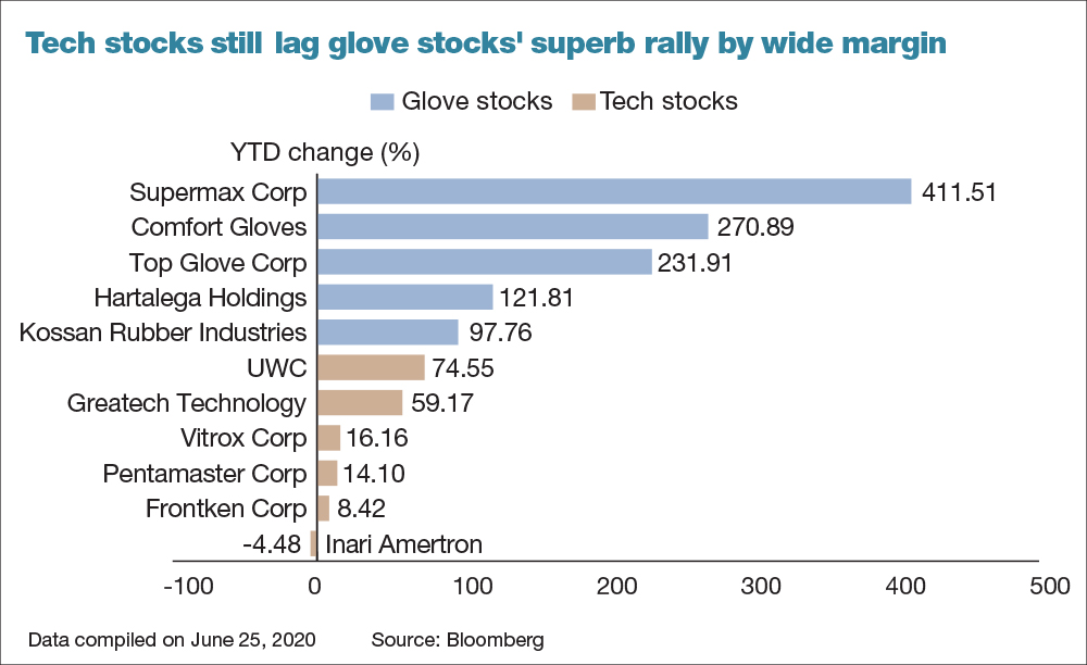 Tech Stocks Valuations Soar Above Five Year Average Are They Expensive The Edge Markets
