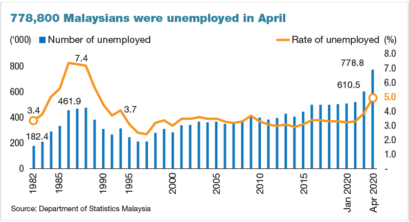 Malaysia S April Unemployment Spikes To 5 The Highest In 30 Years The Edge Markets