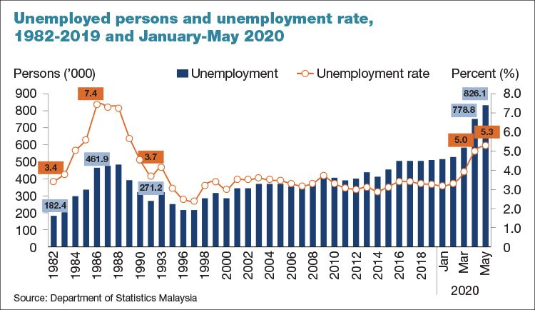 Should Malaysia S Unemployment Rate Be Much Higher The Edge Markets