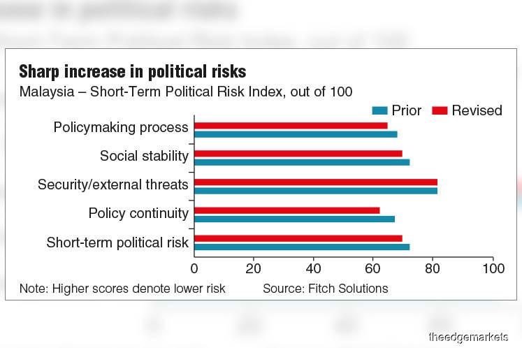 'Malaysia's political uncertainty will dim economic prospects'