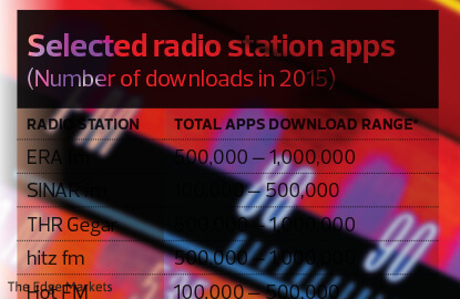 Cover Story: Is online radio an emerging trend?