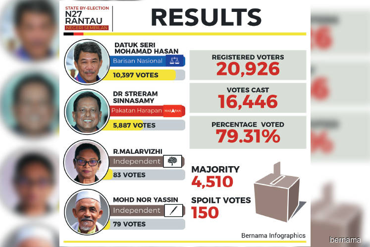 Rantau polls an expected outcome