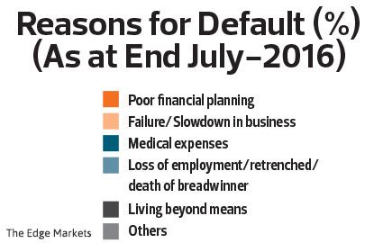 Economic Report 2016/17: Close to half a million Malaysians need debt counselling
