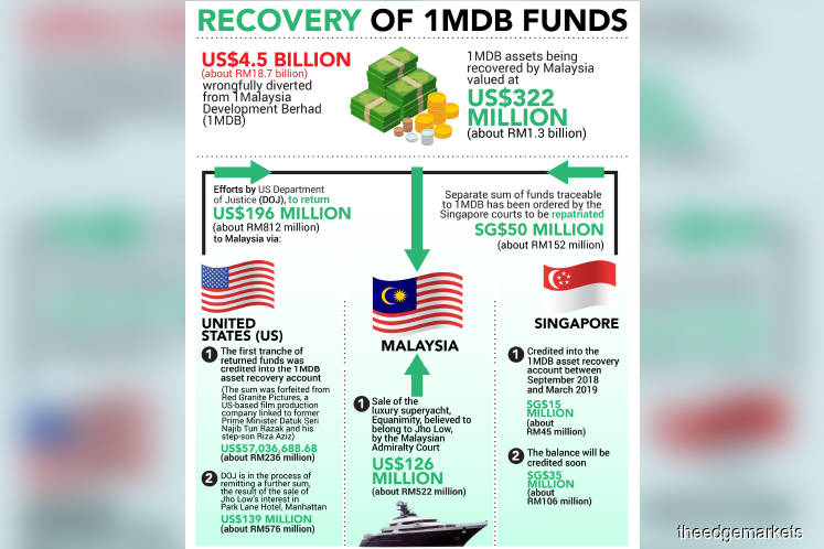 Returned funds to be used to pay 1MDB debts — MoF