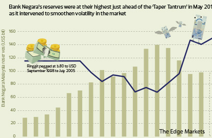 Cover Story: Can a non-internationalised ringgit still come under speculative attack?