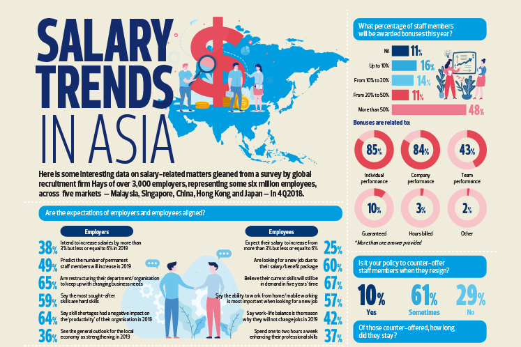 Salary Trends In Asia