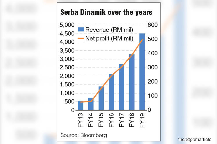 Serba Dinamik FY19 earnings at new record high