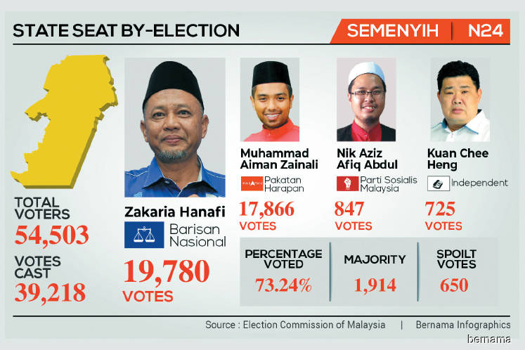 Semenyih defeat a 'signal to Pakatan to come out from the comfort zone'