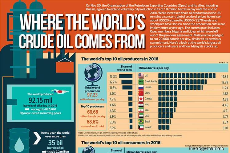 Where the world's crude oil comes from