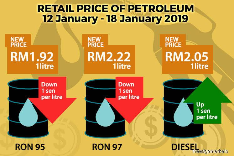 RON95, RON97 petrol prices down one sen, diesel up one sen