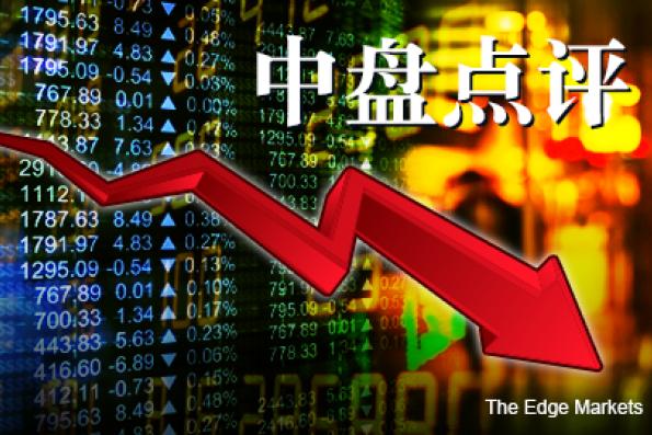 投资者持续套利 银行股拖累 马股中盘下跌