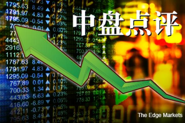 跟随疲弱区域股市 马股涨幅受限