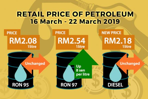 RON97 retail price to go up 8 sen from midnight; RON95 and diesel prices to stay