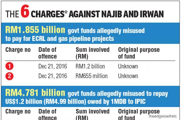 The agreements that sucked RM6b out of govt funds