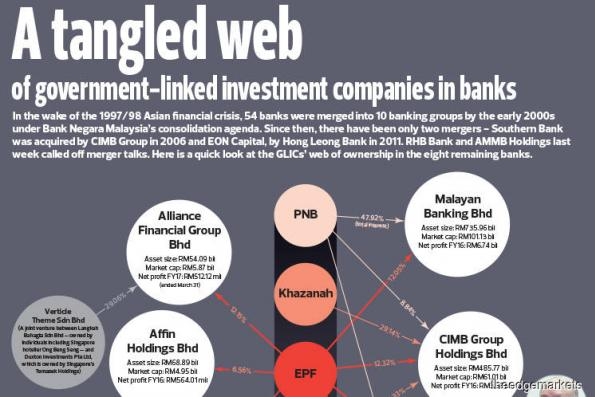 A tangled web of government-linked investment companies in banks