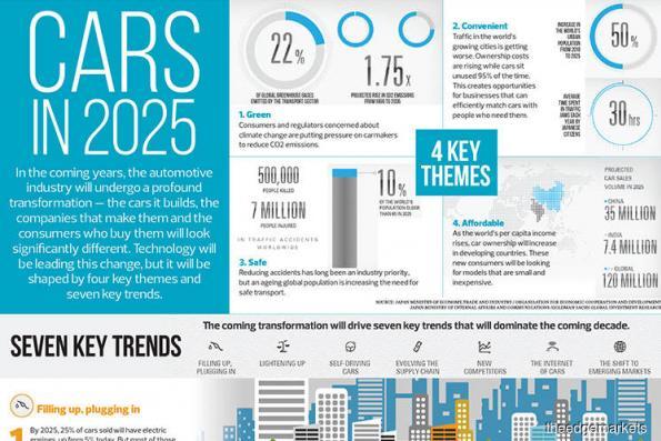 Cars in 2025