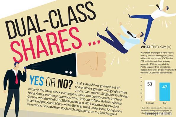 Dual-Class Shares...