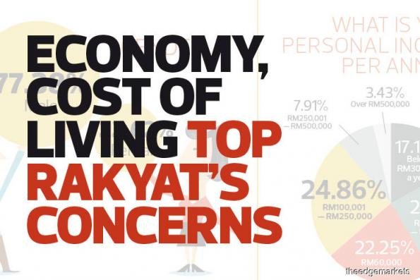Economy, cost of living top rakyat's concerns