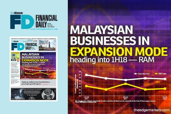 M'sian businesses in mode to expand heading into 1H18