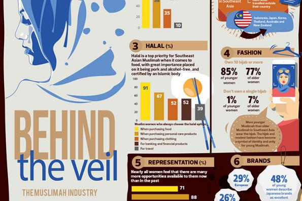 Behind the veil: The muslimah industry