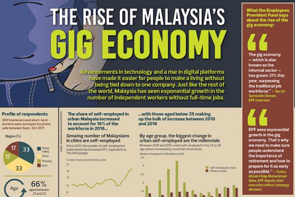 The rise of Malaysia's gig economy