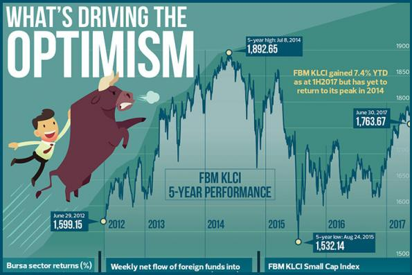 What's driving the optimism?