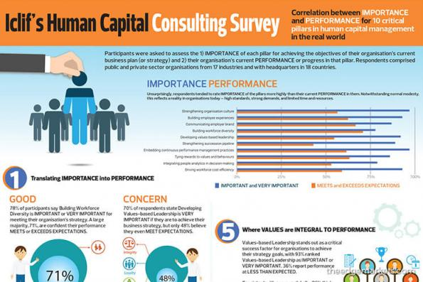 Iclif's Human Capital Consulting Survey