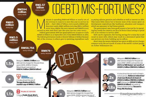 (Debt) Mis-Fortunes?