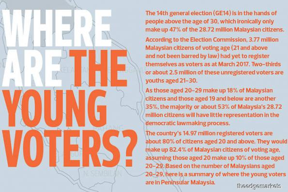 Where Are The Young Voters?