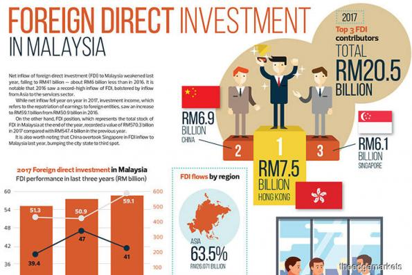 Foreign direct investment in Malaysia