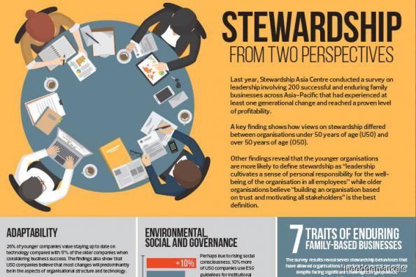 Stewardship from two perspectives