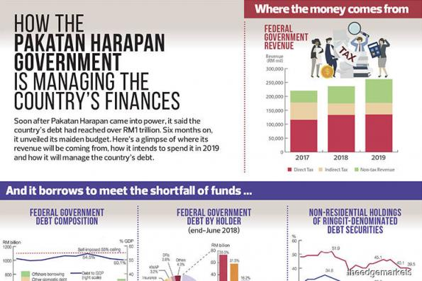 How the Pakatan Harapan Government is managing the country's finances