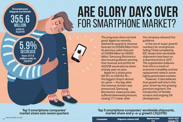 Are glory days over for smartphone market?