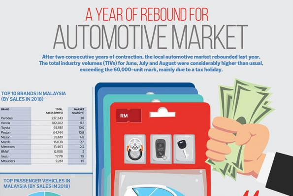 A year of rebound for automotive market