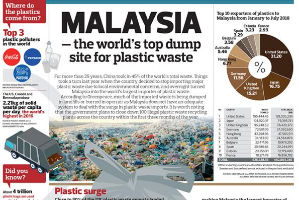 Malaysia - the world's top dump site for plastic waste