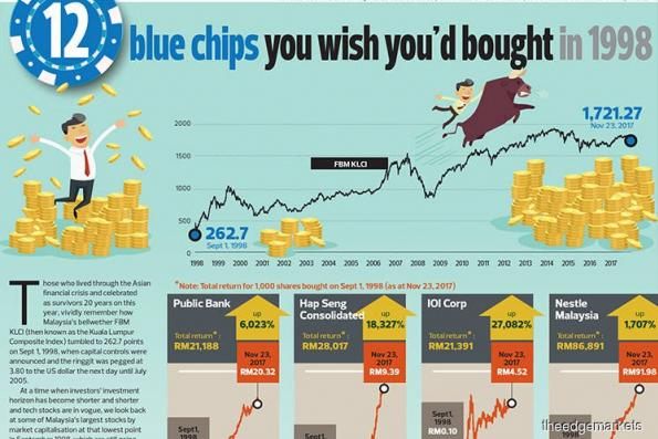 12 blue chips you wish you'd bought in 1998