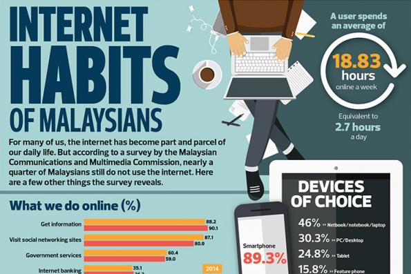Internet Habits Of Malaysians