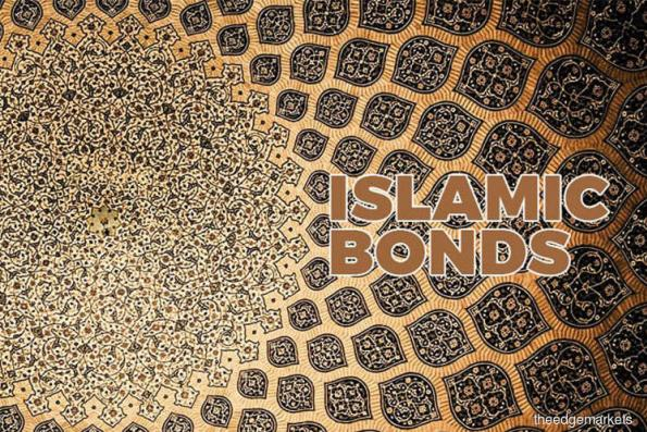 Indonesia sells 8.475 tril rupiah of Islamic bonds, above target