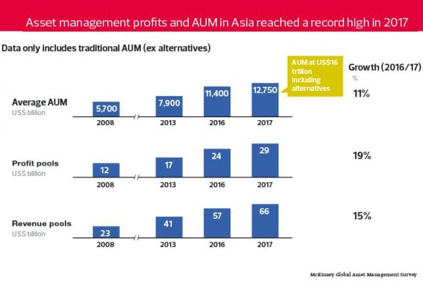 The Wall: Rosy outlook for asset managers in Asia