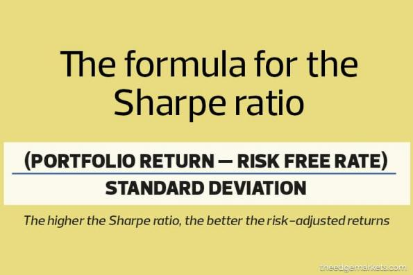 In The Know: What is the Sharpe ratio?