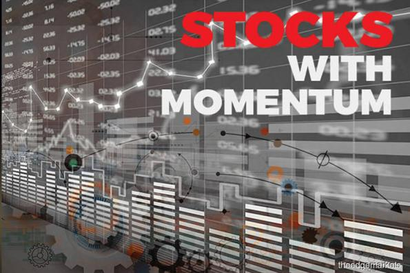 KUALA LUMPUR (Aug 21): theedgemarkets.com highlighted eight stocks with momentum at Bursa Malaysia's afternoon market close today. All eight stocks displayed negative momentum.   The stocks were:  CJ Century Logistics Holdings Bhd - up 1.5 sen at 75.5 sen   Edaran Bhd - up 8 sen at 81.5 sen  Focus Lumber Bhd - up 12 sen at RM1.52  Focus Point Holdings Bhd - up 2 sen at 22 sen  GUH Holdings Bhd - unchanged at 68 sen  Heng Huat Resources Group Bhd - up 1 sen at 22.5 sen   Kronologi Asia Bhd - up 4.5 sen at 80