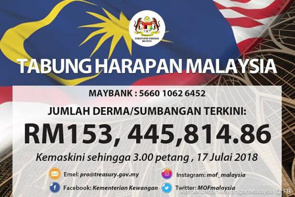 Tabung Harapan collection crosses RM150m level