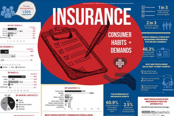 Insurance: Consumer Habits + Demands