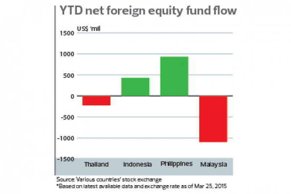 YTD_net-foreign-equity-fund-flow