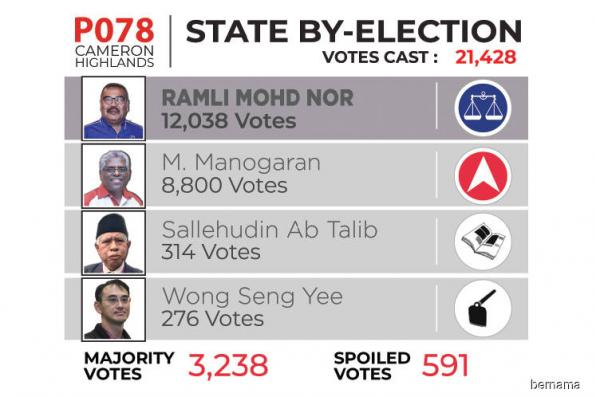 Impact of BN's Camerons win