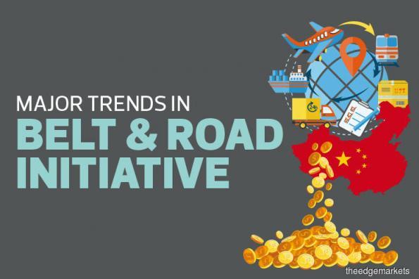 Major trends in Belt & Road Initiative