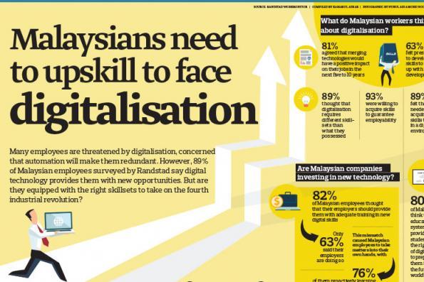 Malaysians need to upskill to face digitalisation