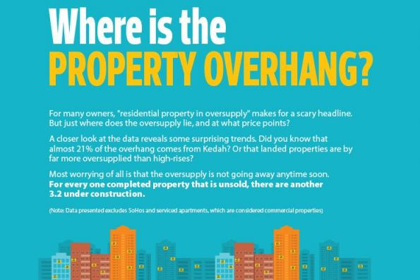 Where is the property overhang?